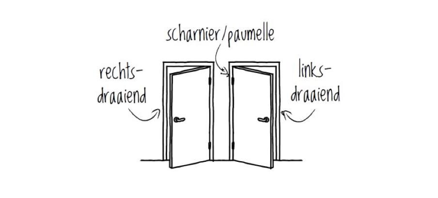Draairichting deur